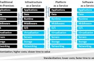 Cloud-adoption-patterns